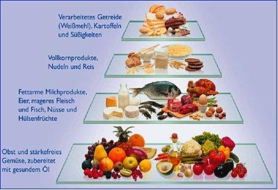 kohlenhydrate tabelle zum abnehmen
